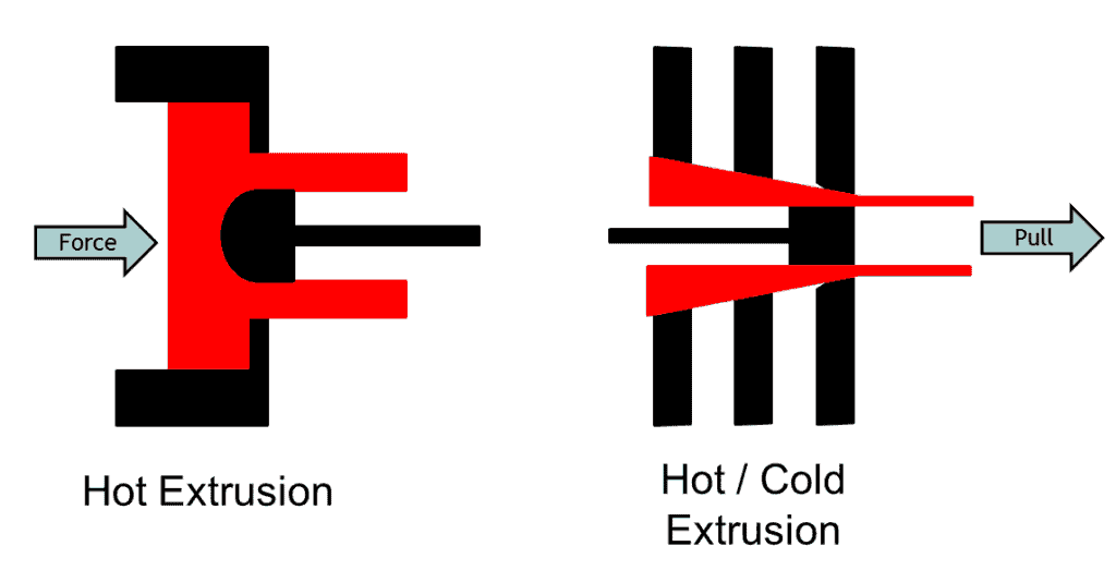 hot and cold extrusion process methods