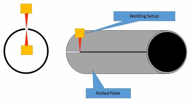 SAW pipe Manufacturing methods