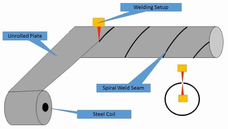 Spiral SAW pipe Manufacturing Methods