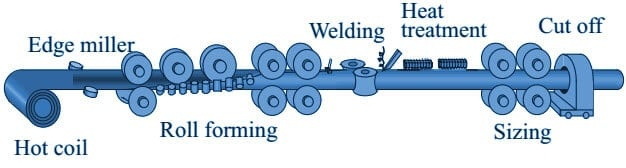 erw pipe manufacturing process