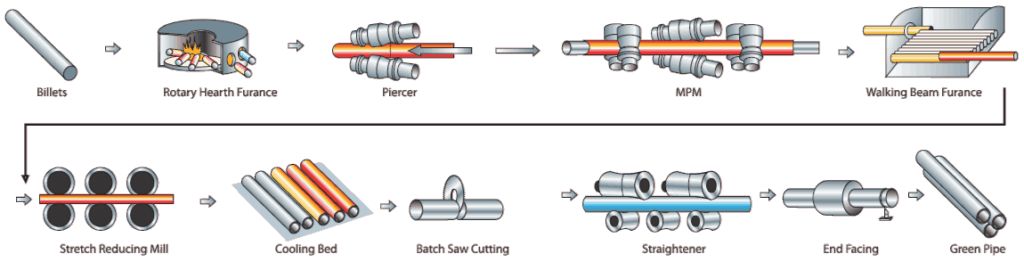 seamless pipe manufacturing Mandrel Mill Process