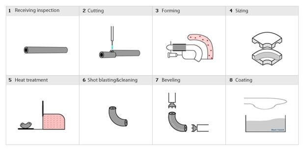 Pipe Fittings Manufacturing Process for Elbow, Tee, Cap & Reducers