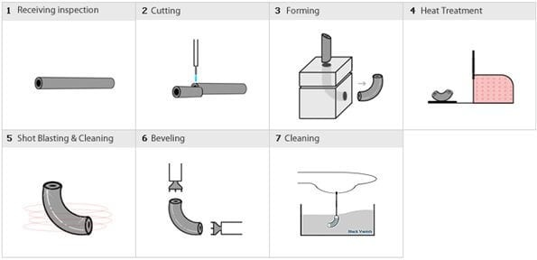Extrusion Method for elbow manufacturing