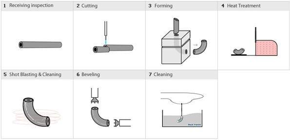 Extrusion Method