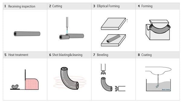 Hot Forming Method for elbow manufacturing