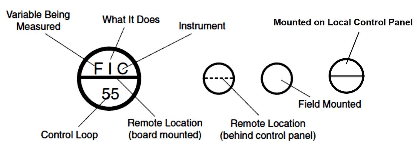 P&ID Instrument Symbols Explain