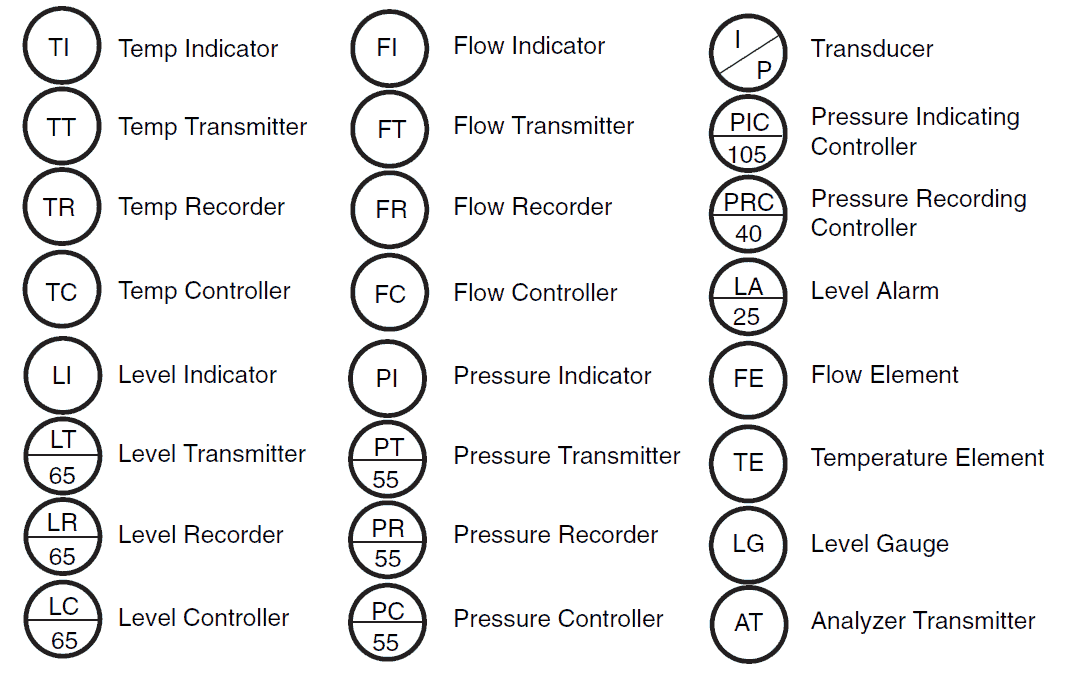 P&ID Instrument Symbols for TI, TT, FT and FI