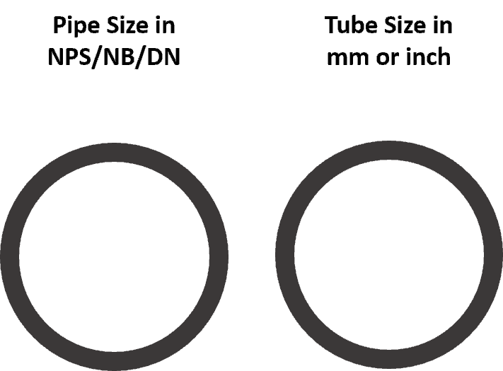 Difference between pipe and tube OD