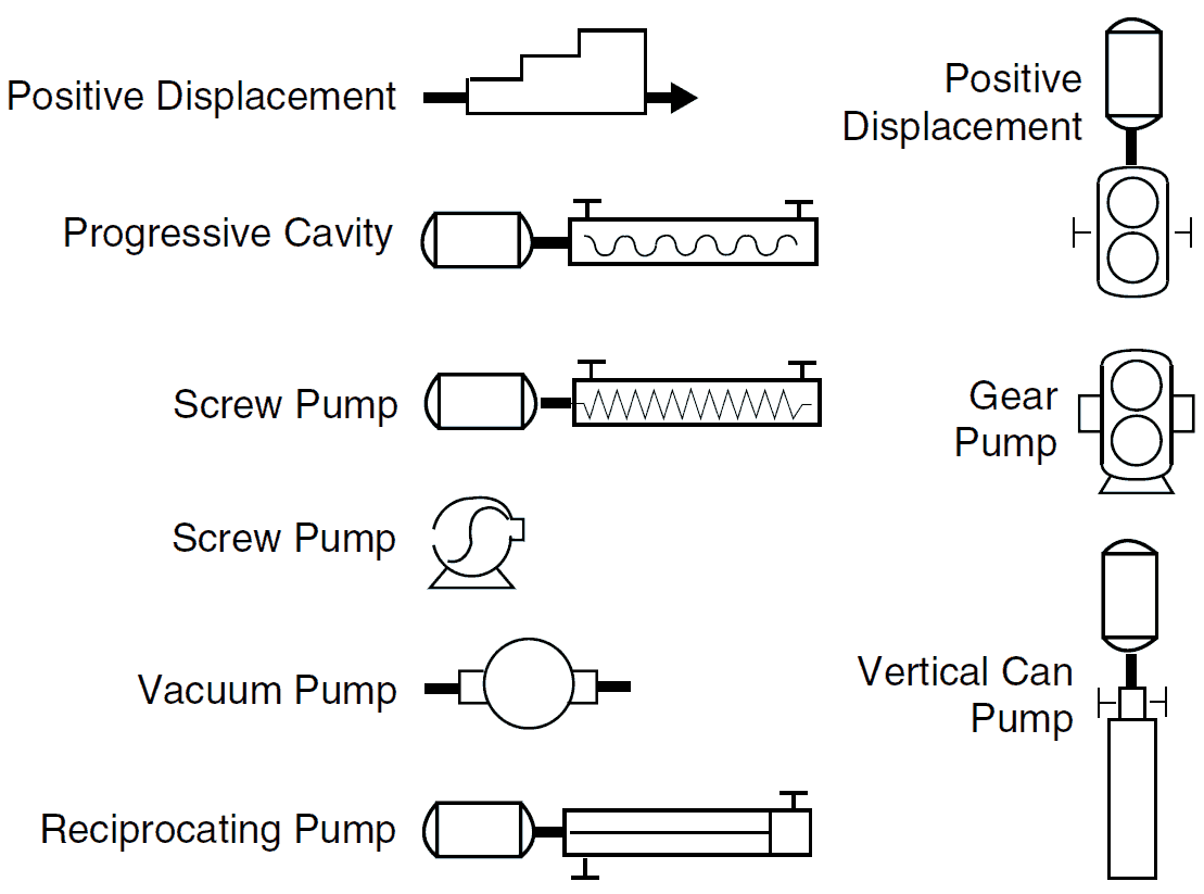 Positive Displacement Pump P&ID Symbols