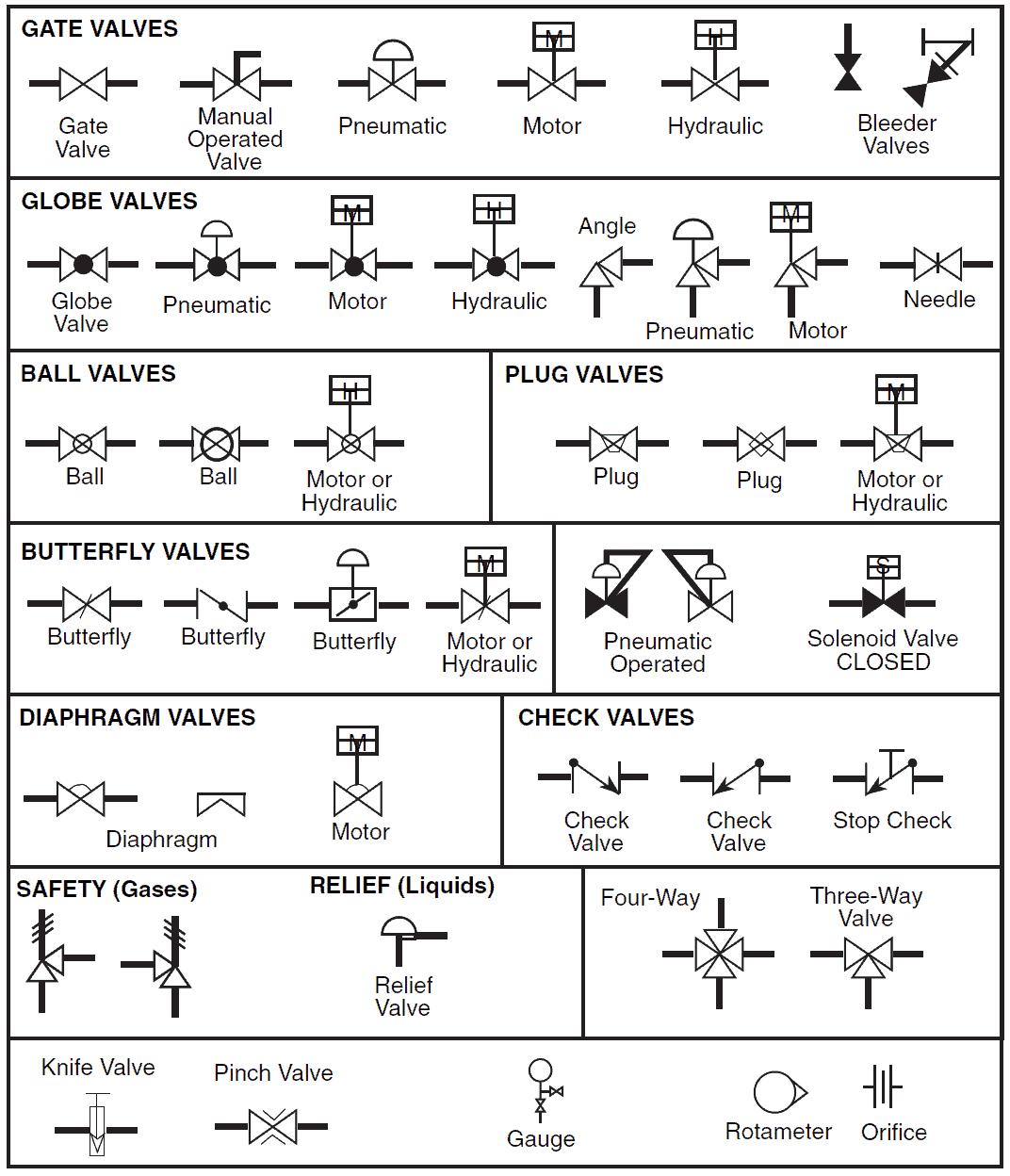 Valve P&ID Symbols