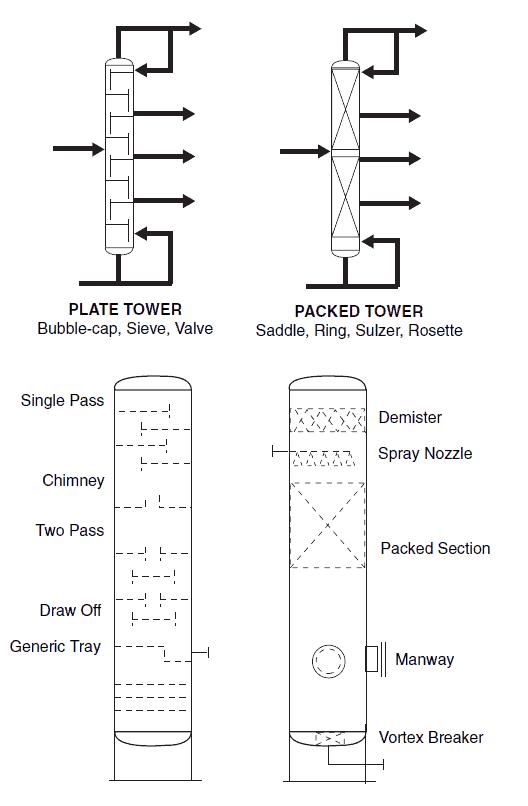 Distillation columns P&ID Symbols