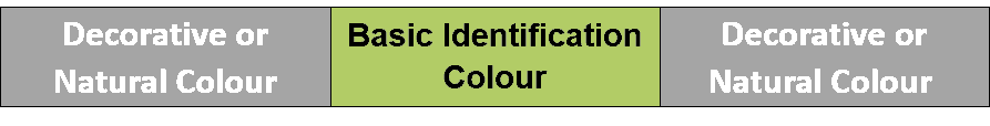 BS 1710 Pipe Color Code