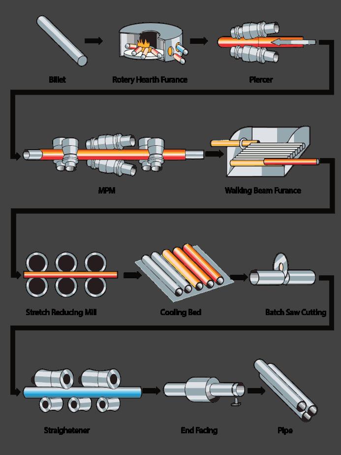 mannesmann plug mill process