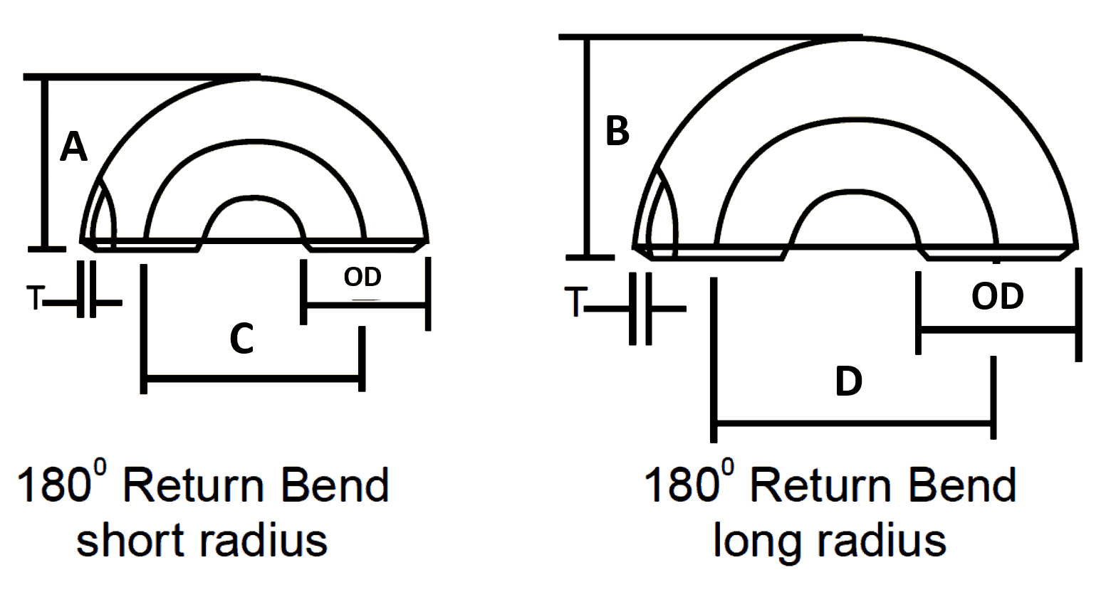 Pipe Bends & Return Dimensions in mm (Long & Short Radius)