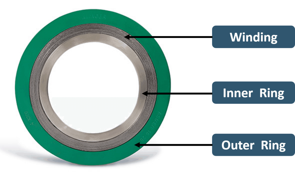 Components of Gasket