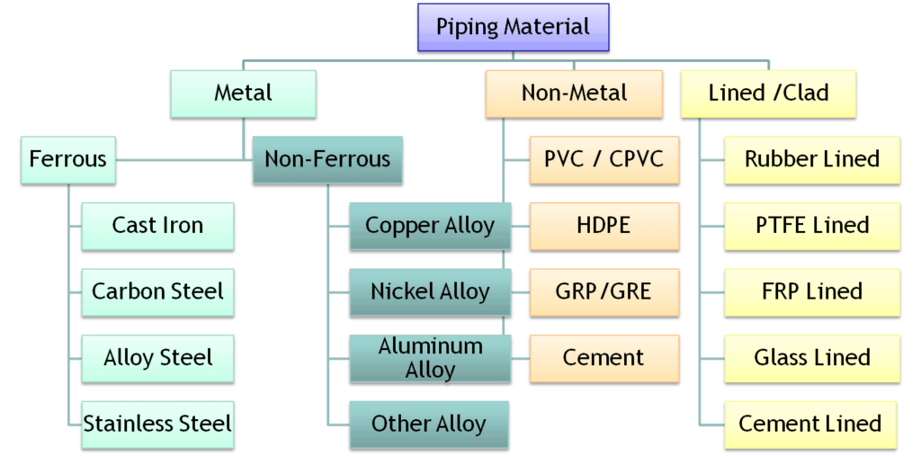 pipe material classification
