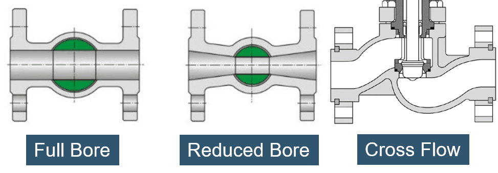 Full bore vs reduce bore valve