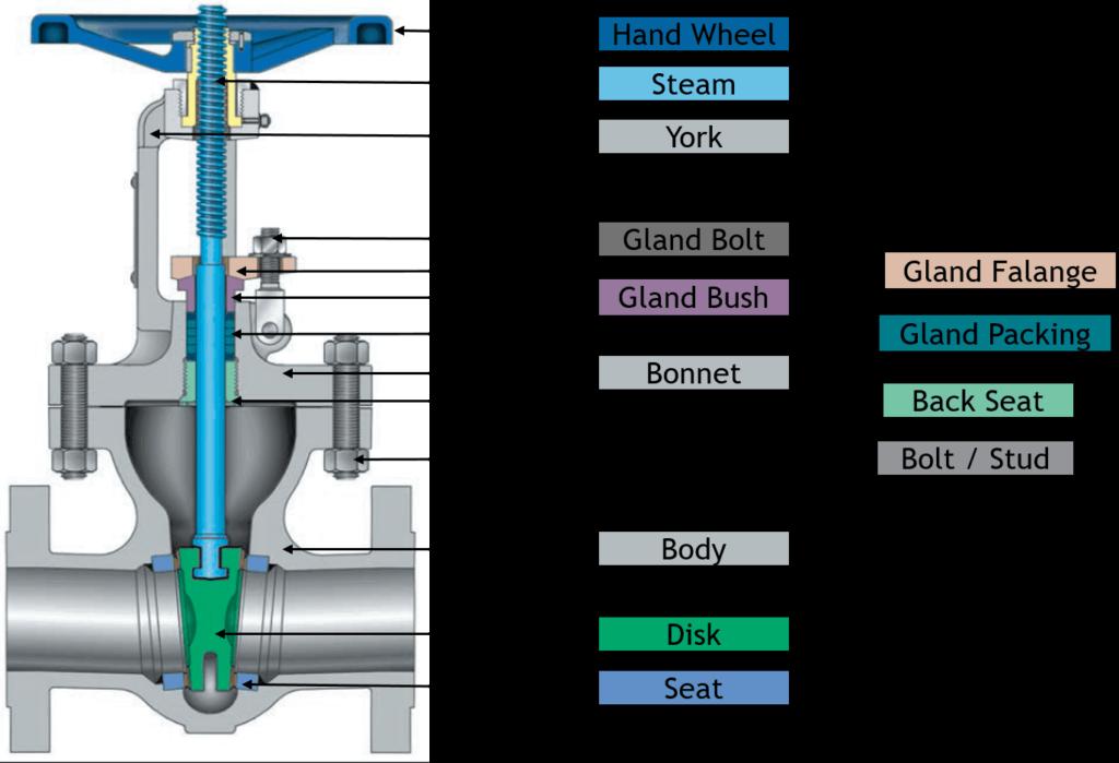 Parts of a valve