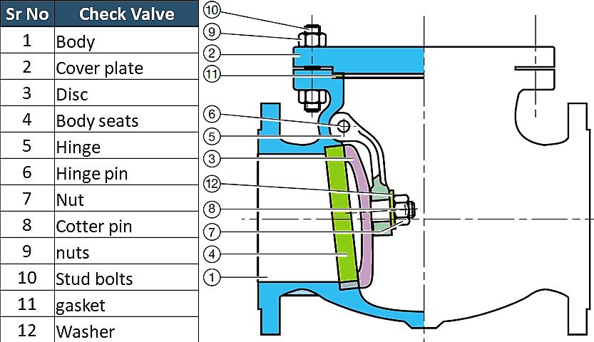 check valve parts