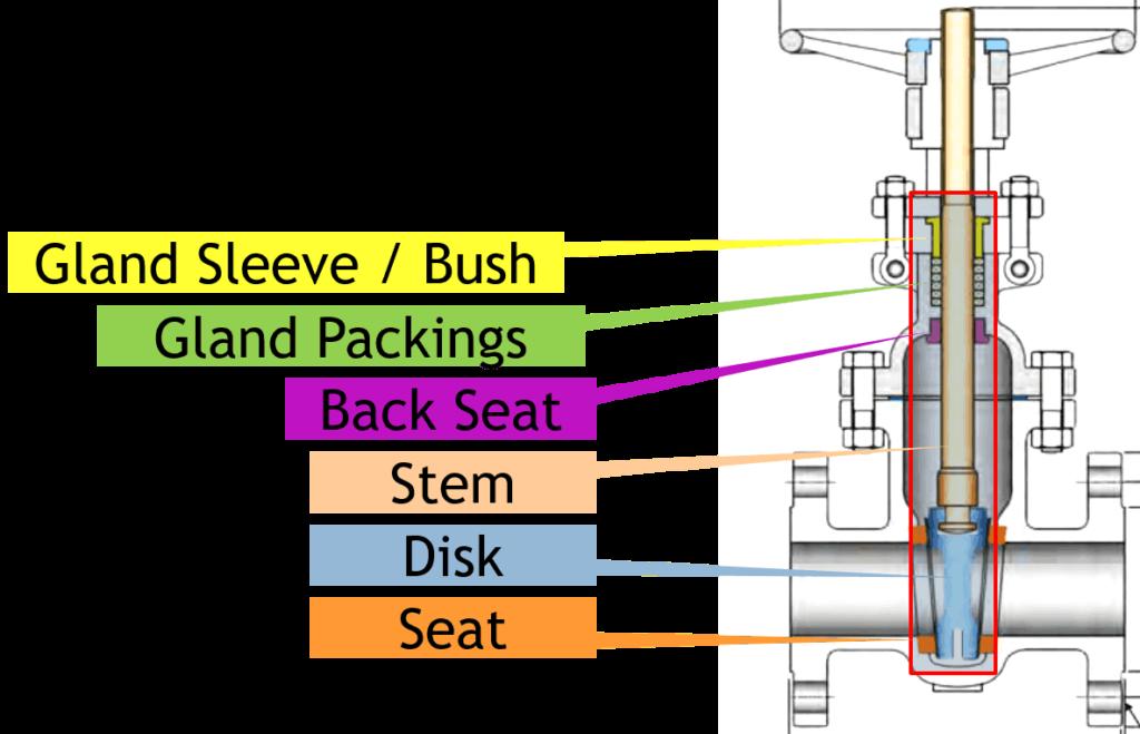 gate Valve trim parts