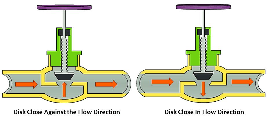globe valve diagram