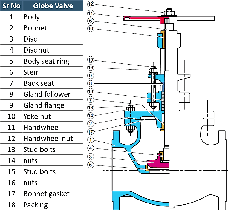globe valve parts