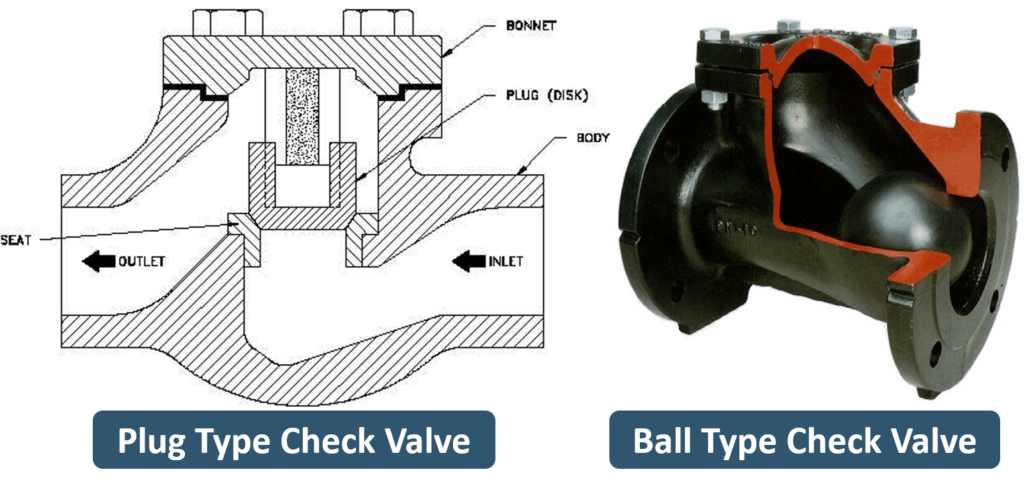 ball and plug type lift check valve with cross section