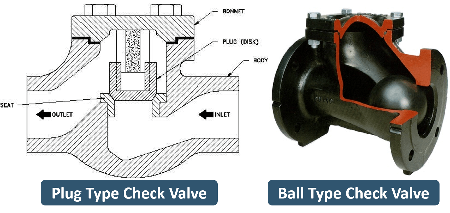 Check Valve Types >> What Is A Check Valve Learn About Check Valves Types And Parts