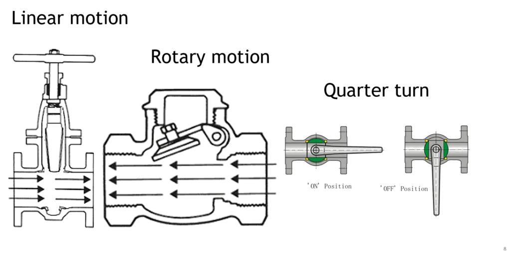 linear rotary quarter turn valve