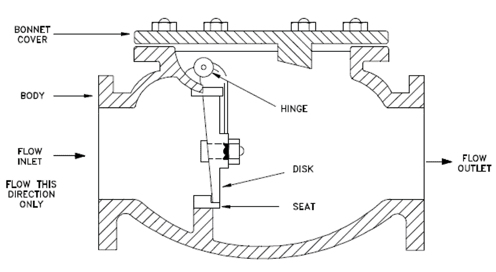 swing check valve with parts