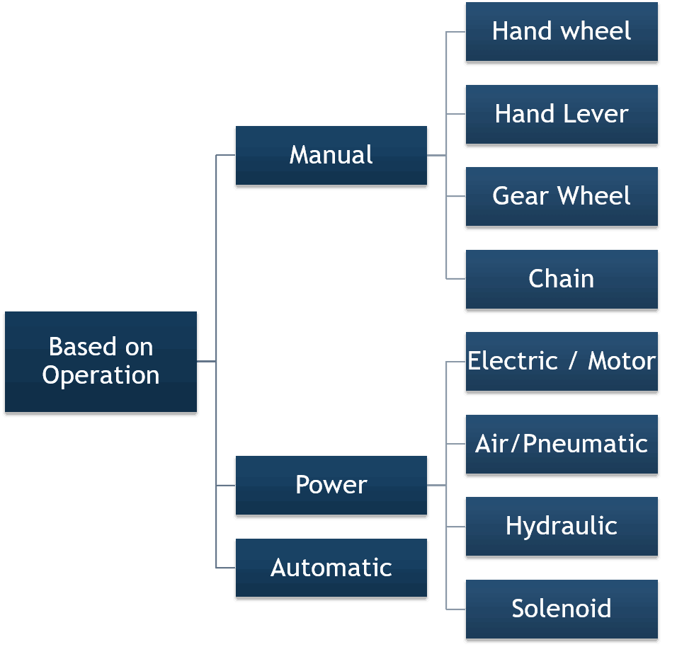 valve actuator types