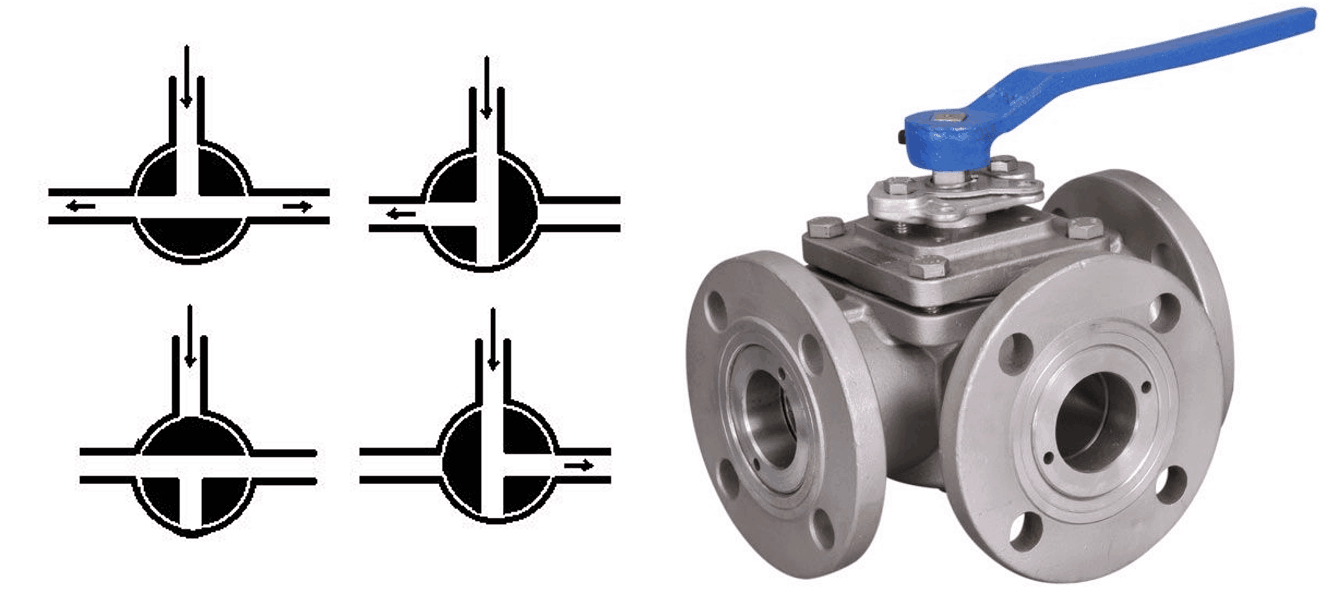 Ball Valve - Learn about Floating and Trunnion Mounted Ball Valves on