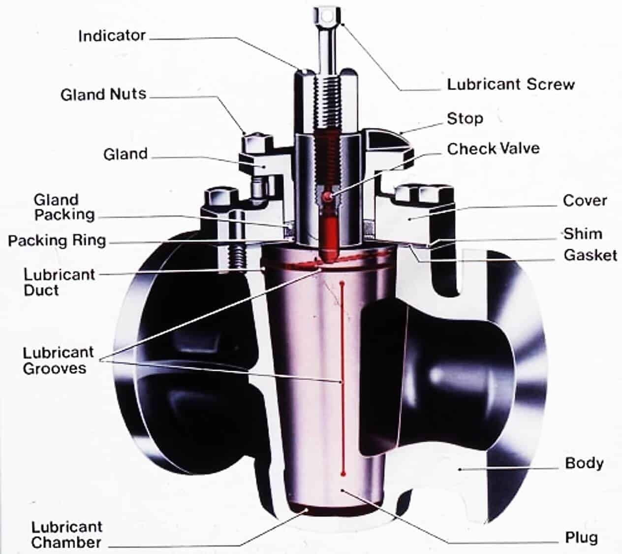 What Is Plug Valve A Complete Guide For Engineer