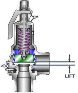 safety valve lift