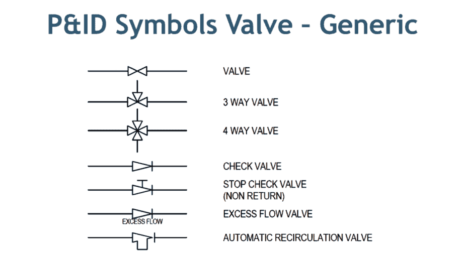 Valve Symbols for 3 way and 4 way valve