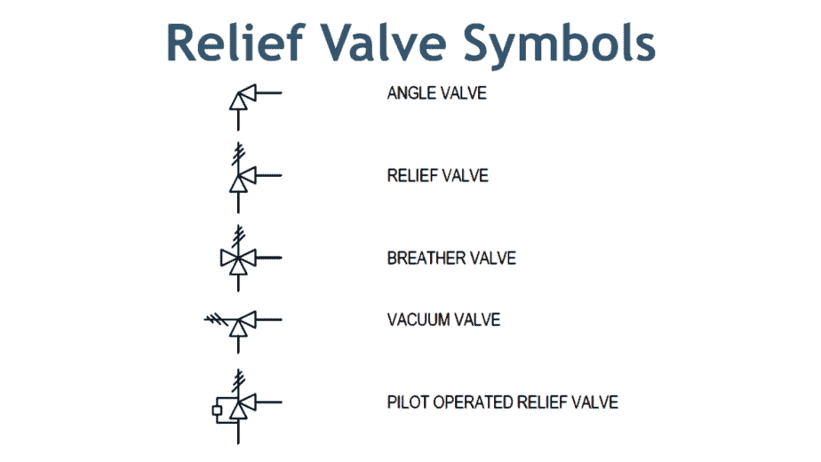 relief valve Sysmbol