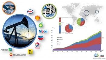 Training course on oil economics