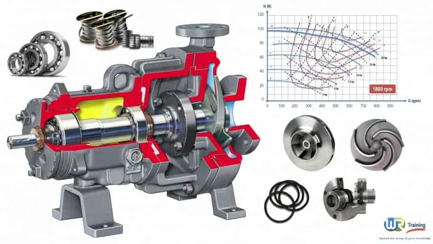 Training course on Centrifugal Pump Operation, design and working