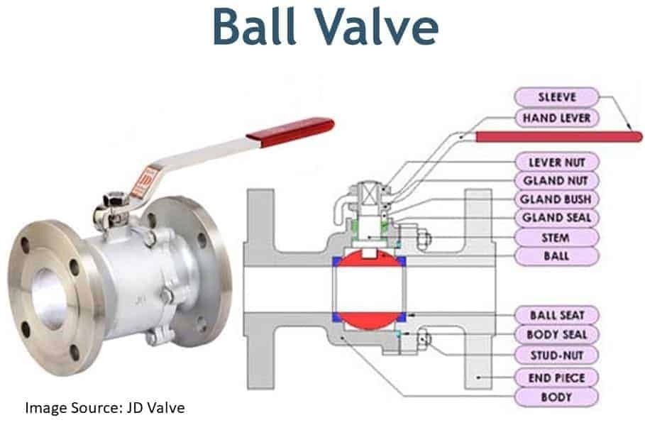 Ball Valve and its cross section with part list