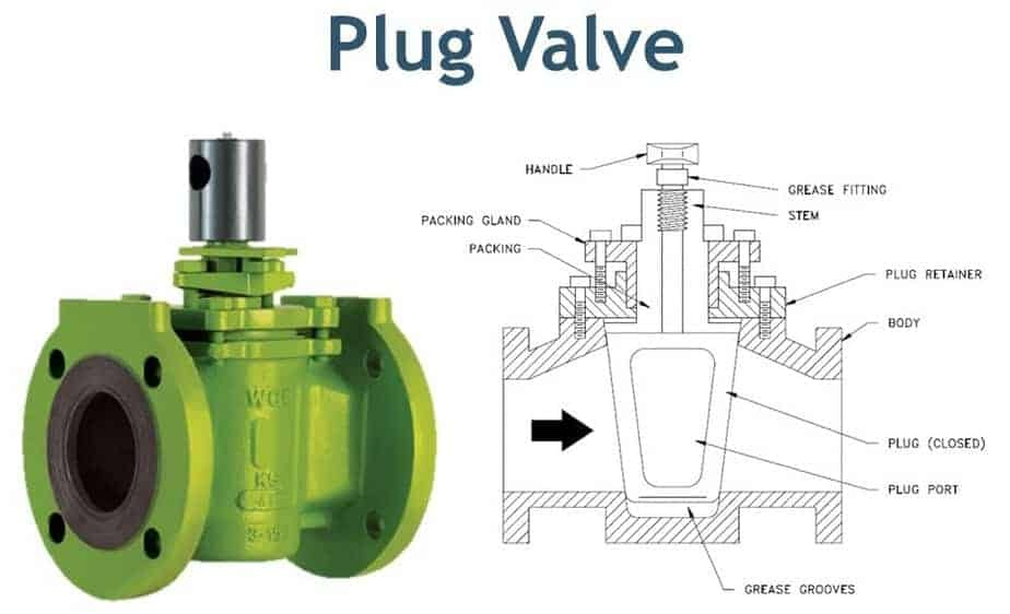 plug Valve and its cross section with part list