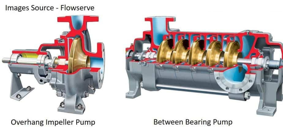 Comparison of Overhang and Between Bearing Centrifugal type