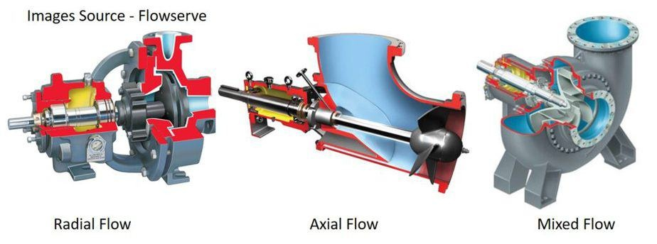 comparison of radial, axial and mixed flow pump