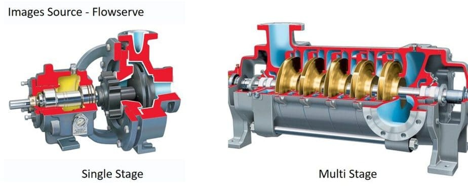 example of single stage and multi stage centrifugal pump