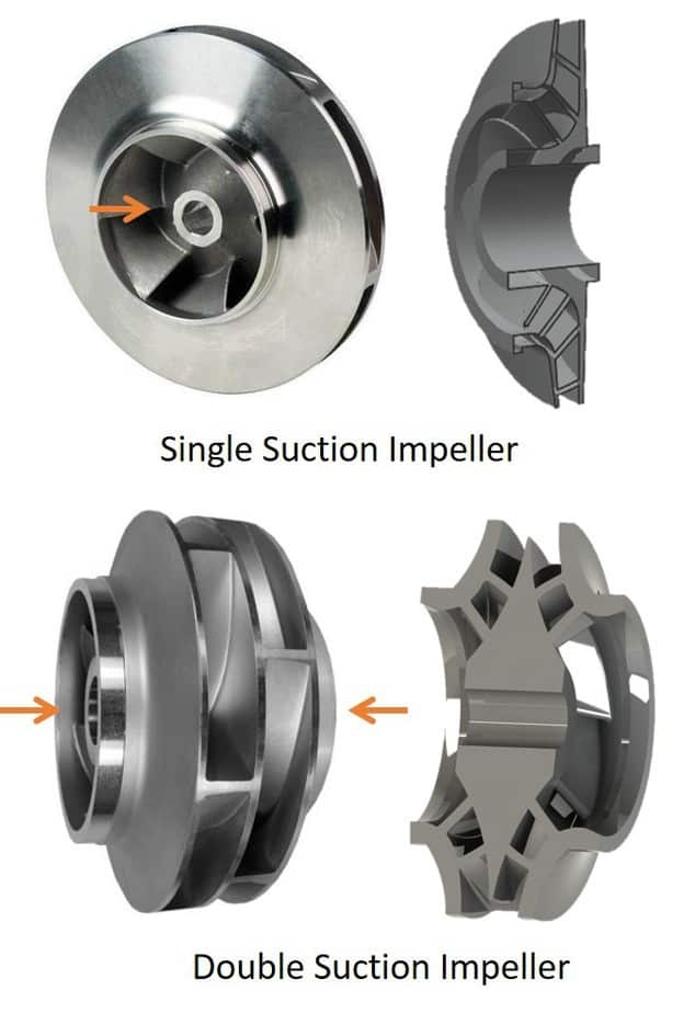Comparison between single suction and double suction impeller