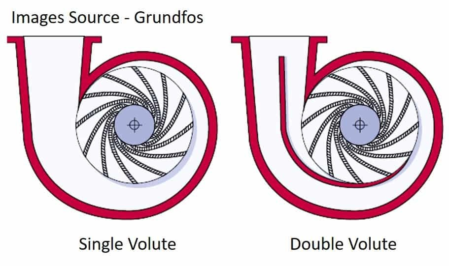 Design difference between single volute & double volute pump casing.