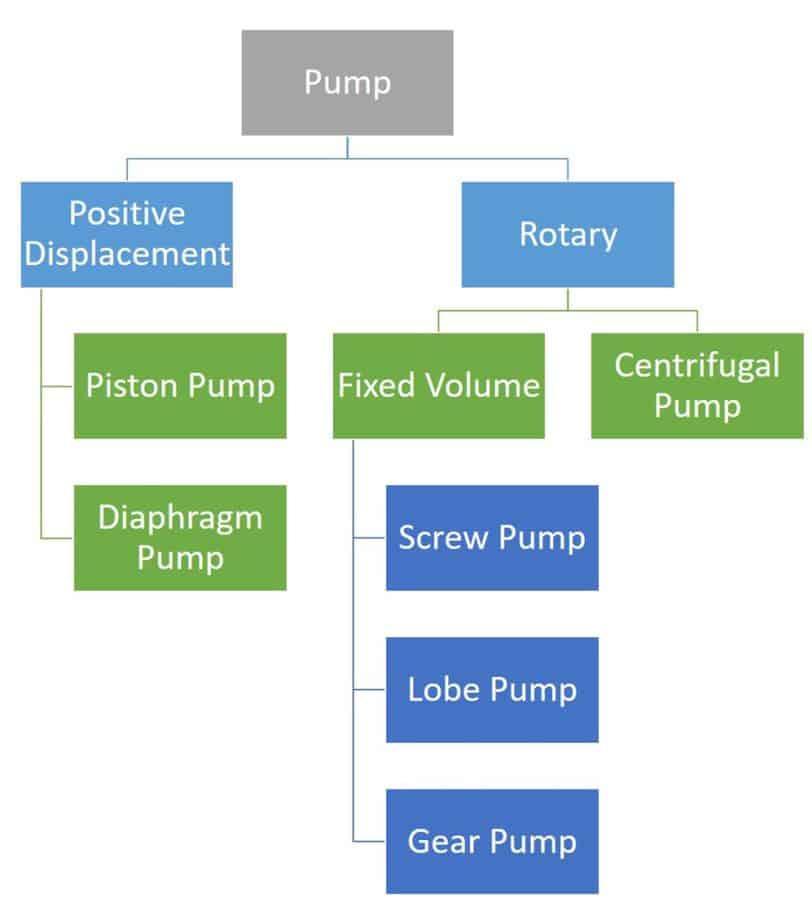 Pump classification based on working principal
