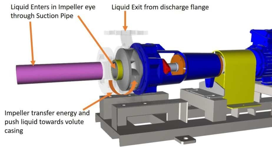 Working diagram of centrifugal pump