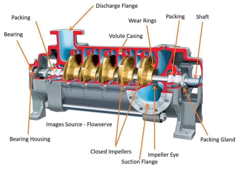 Multistage pump diagram with part list