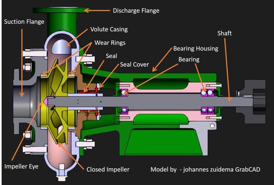 Single stage closed impeller pump diagram with different parts