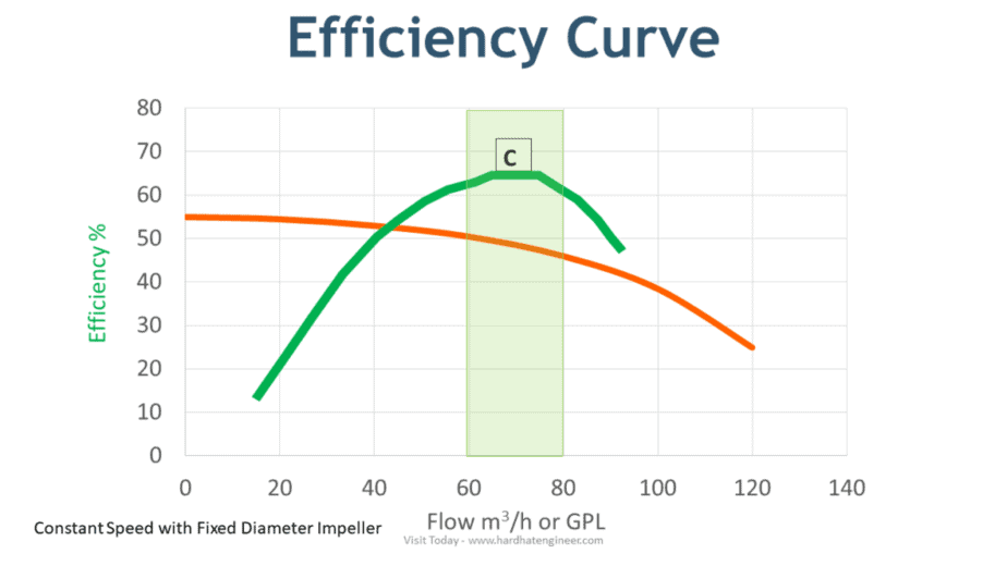 Centrifugal Pump Efficiency curve